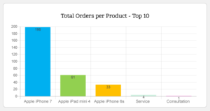 Woo Charts Total Orders by Product